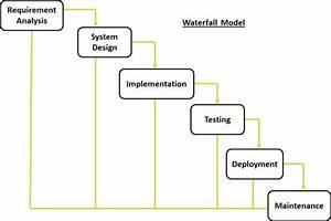 Sdlc Quick Guide  Waterfall Diagram