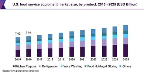 Food Service Equipment Market Size | Industry Trend Report ...