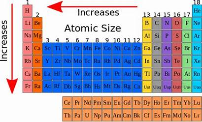 Periodic Elements Ncert Classification Class Science Table