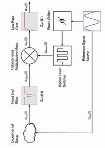 schematics of the lockin amplifier showing the principal With lockin amplifier