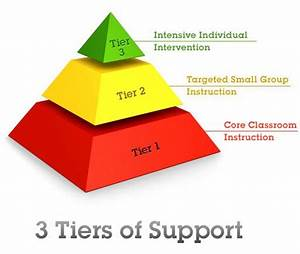 Rti Tier 1 Interventions The Small Set Of Skills With 80  Impact