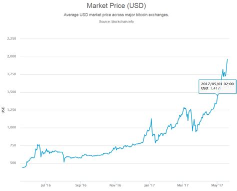 bitcoin atm market dynamics april  blog coin atm radar