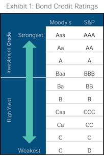 Investment Grade Credit Rating Scale