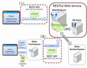5 1  Restful Web Service  U2014 Terasoluna Server Framework For