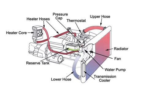 Lwh Wiring Diagram by Chevy S10 Cooling System Diagram Wiring Diagram