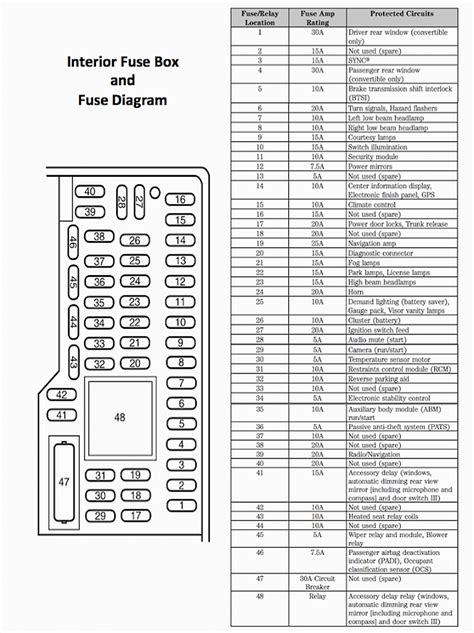 1992 Ford Bronco Fuse Box Diagram by 1995 Ford F150 Fuse Panel Diagram Wiring Diagram And