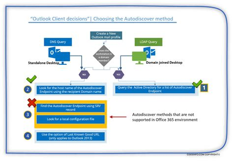 outlook autodiscover decision process choosing