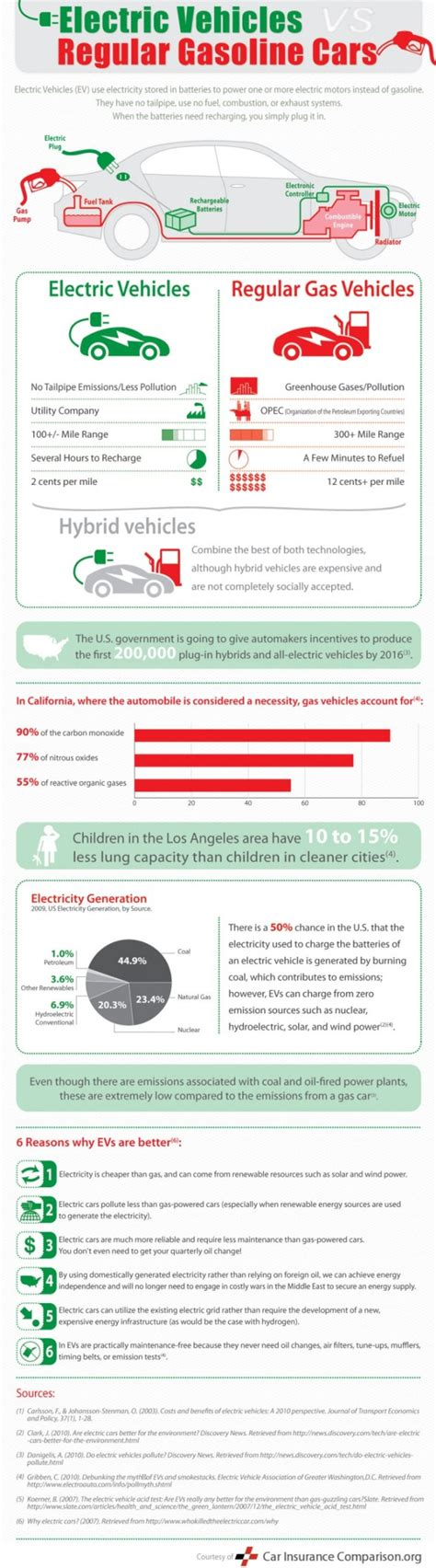 Electric Cars Compared To Gasoline Cars by Top 5 Cars Infographics