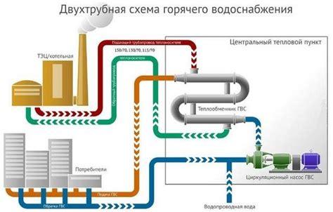 Рекомендации по расчету подогревателей горячего водоснабжения включаемых по двухступенчатой смешанной схеме . мир инженера