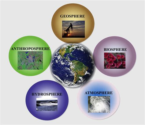 The Earth's Five Spheres Thinglink