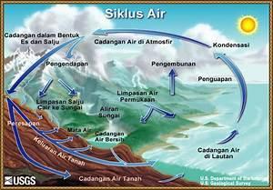 Diagram Siklus Air