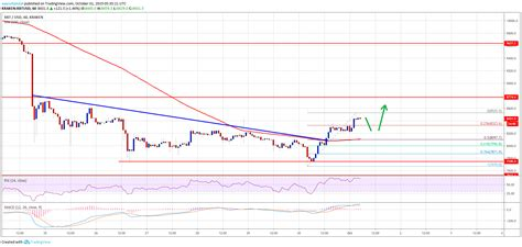 The price of bitcoin climbed 10% to $54,338 a coin at around 3 p.m. Bitcoin Price (BTC) Upward Drift Facing Key Resistance   NewsBTC - Gold Tokens