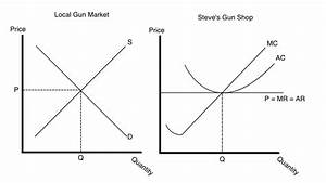 Gun Economics 101  Why We All Pay To Much