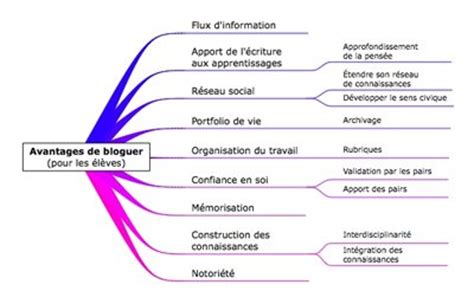 linguistes blogueurs quels sont les avantages et les inconv 233 nients de ce quot nouveau mode de