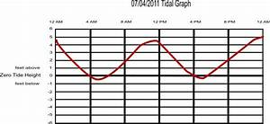 Tide Charts Help Plan A Safe Day On The Water