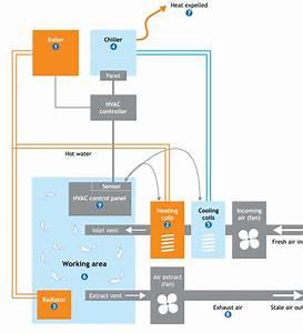 Hvac  U0026 Ventilation Ducted System  U2013 Shivay  U0026 Company