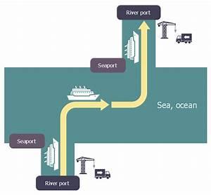 Intermodal Transport Chain