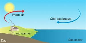 Please Explain What Is Land Breeze And Sea Breeze With A