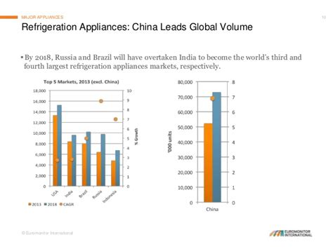 haier refrigerator state of the consumer appliances industry in 2014