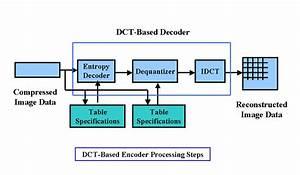 Elektro2017  Huffman Encoder  Decoder Using Xilinx Ise