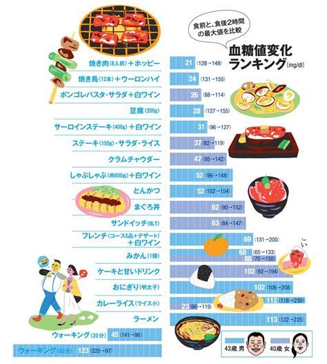 血糖 値 を 下げる 食べ物