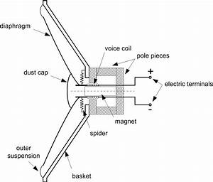1  Sectional View Of An Electrodynamic Loudspeaker