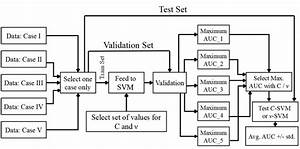 Block Diagram For Tuning The Best Hyper