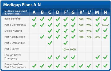 medigap coverage chart medicareorg