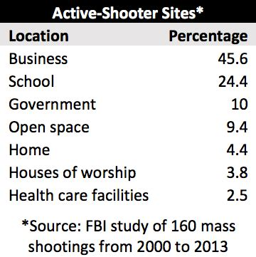 workplace violence domestic violence  active shooters