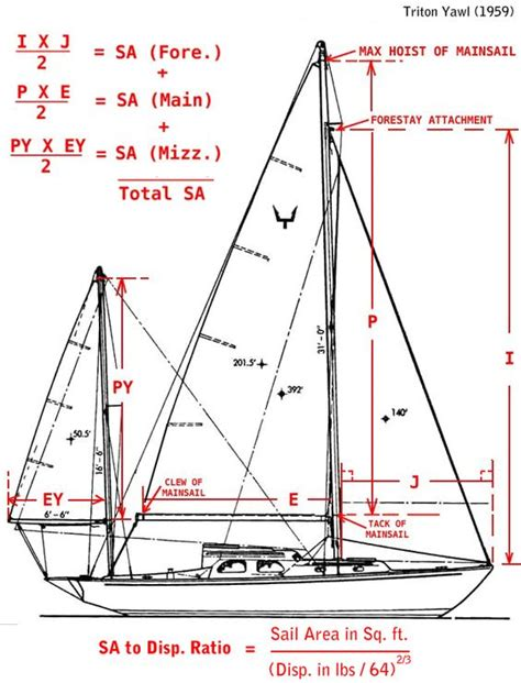 Boat Dimensions by Sailboat Rig Dimensions Diagram Rigged