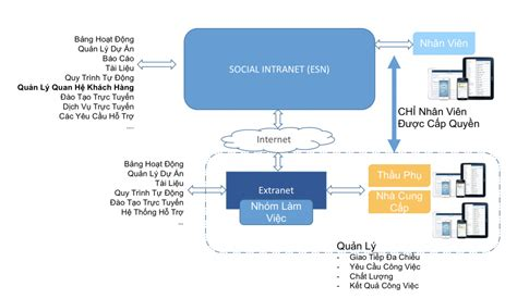 caf si鑒e social blogs younet si