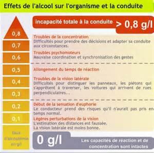 Le à Alcool by Alcool Et Conduite