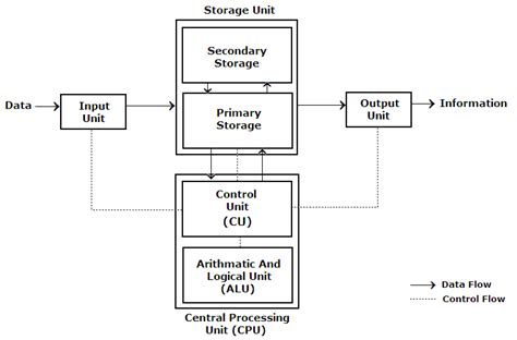 Components Of Computer System Input, Output, Processor