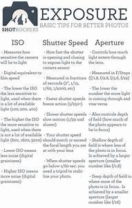 Learn Photography  Easy  Infographics  Cheatsheet