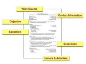 the essential parts of a resume parts of a resume
