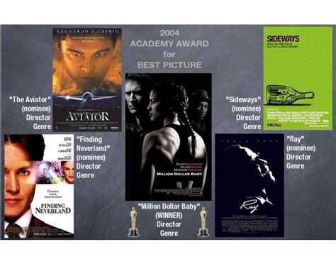 2004 Academy Award Best Picture