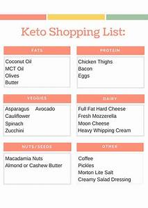 Keto Shopping List Printable  Beginner Keto Grocery List