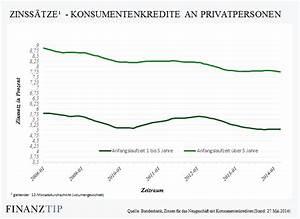 Umschuldung Trotz Schufa : umschuldung kredit umschulden und zinskosten senken so ~ Jslefanu.com Haus und Dekorationen