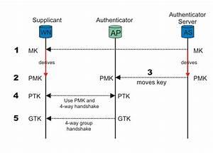 Openssl - Wpa2 Enterprise Eap-tls Key Exchange