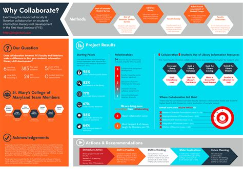 poster samples updated design to a scientific poster looks like an