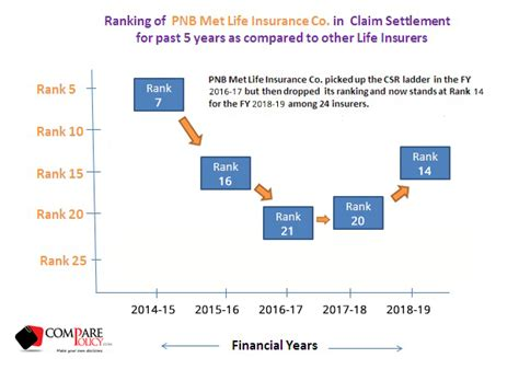 A large percentage of these claims are a direct result of auto accidents. PNB MetLife Insurance Claim Settlement Ratio - ComparePolicy.com