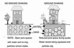 6 Best Images of Soil Liquefaction Damage Diagram ...