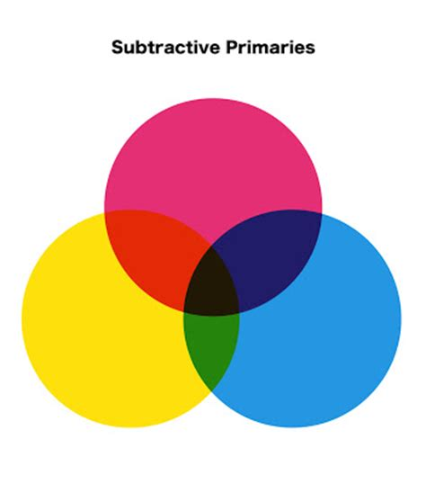 what are the subtractive primary colors primary colors primary colors album japaneseclass jp