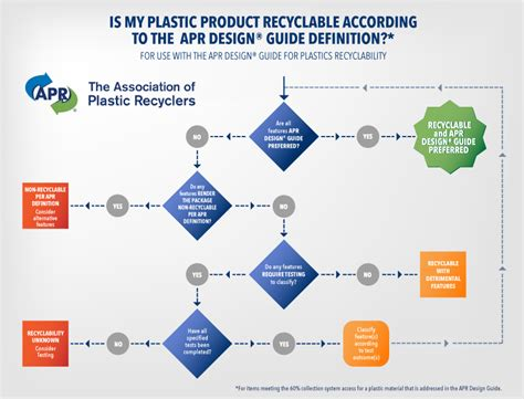 Diagram Of Plastic by Apr Design 174 Guide Resources