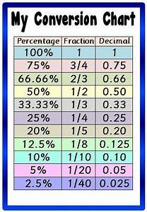 Conversion Chart- A4 Laminated Poster   Fractions