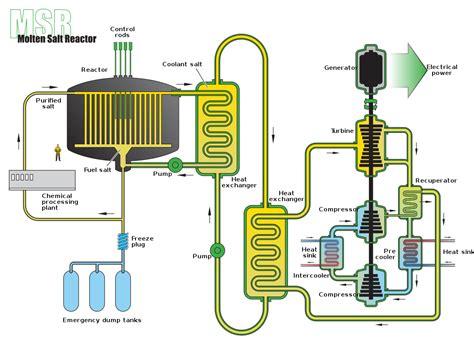 Molten Salt Reactor Wikipedia