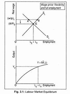 Classical Theory Of Employment And Output  With Diagram