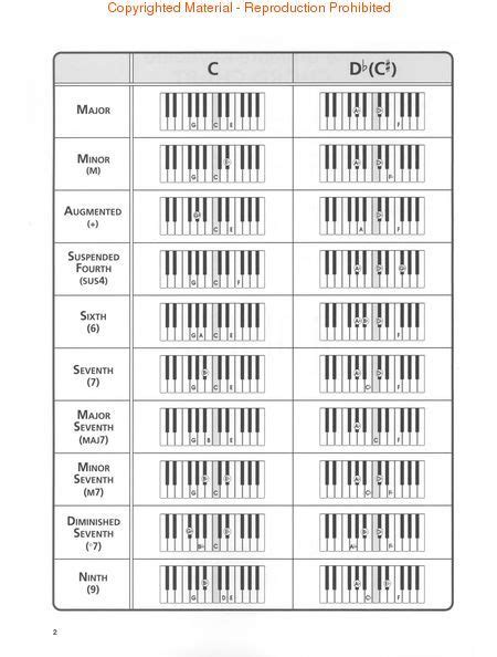 rb chord chart google search  lessons keyboard