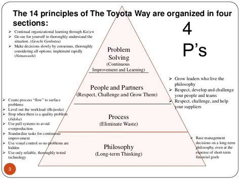 The Toyota Way by Book Review The Toyota Way By Harish Verma