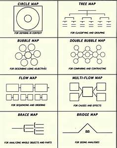 hands on math in high school thinking maps in math With thought process map template